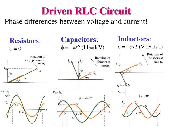 Driven RLC Circuit