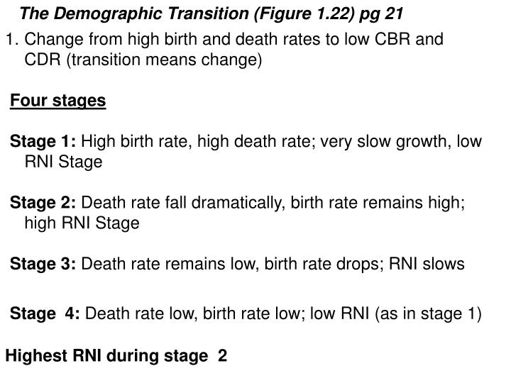 The Demographic Transition (Figure 1.22) pg 21
