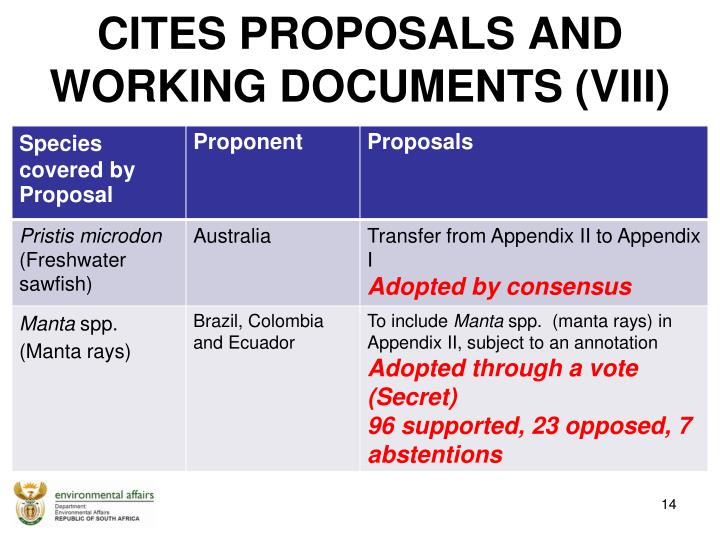 CITES PROPOSALS AND  WORKING DOCUMENTS (VIII)