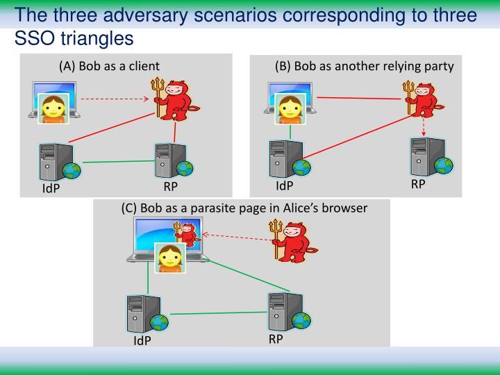 The three adversary scenarios corresponding to three SSO triangles