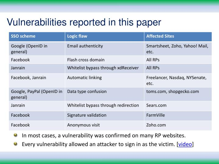 Vulnerabilities reported in this paper
