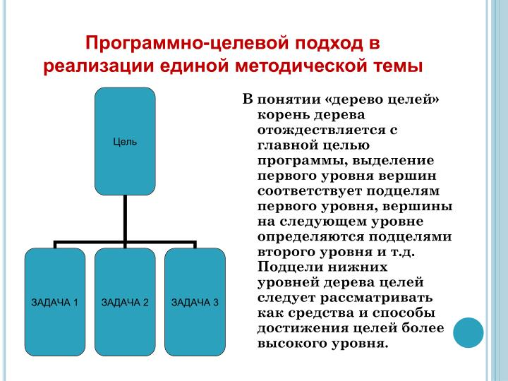 Программно-целевой подход в реализации единой методической темы