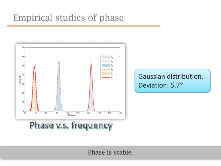 Empirical studies of phase