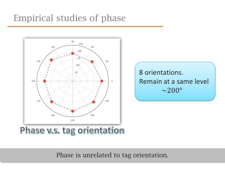 Empirical studies of phase