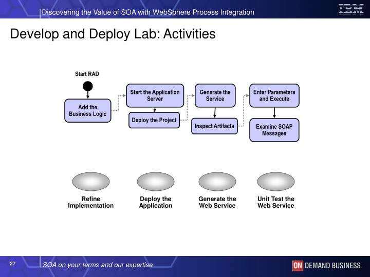 Develop and Deploy Lab: Activities