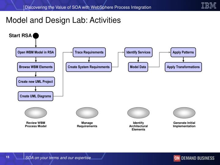 Review WBM Process Model
