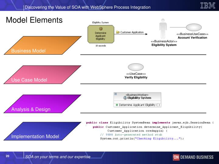 Model Elements