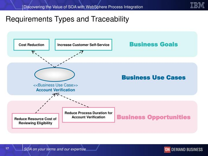 Requirements Types and Traceability