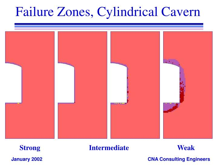 Failure Zones, Cylindrical Cavern