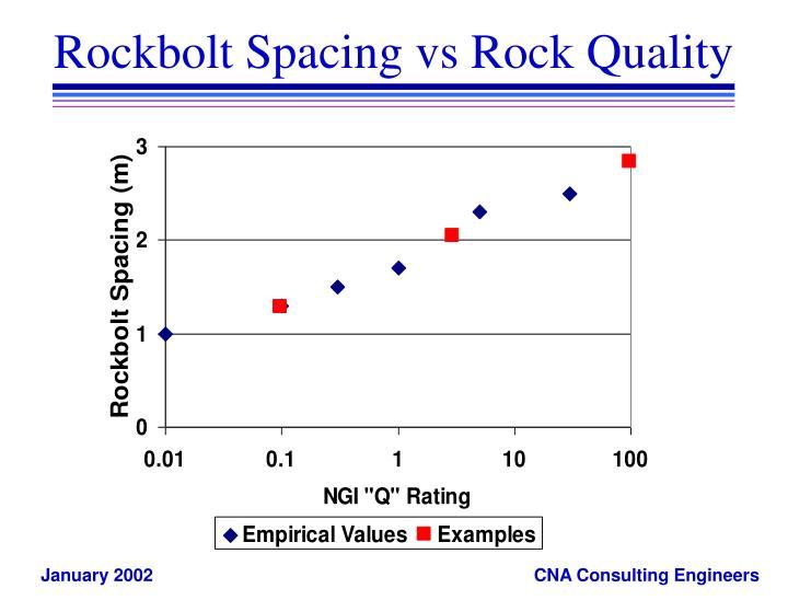 Rockbolt Spacing vs Rock Quality