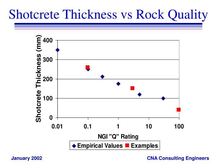 Shotcrete Thickness vs Rock Quality