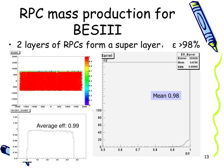 RPC mass production for BESIII