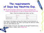 the requirements of daya bay neutrino exp