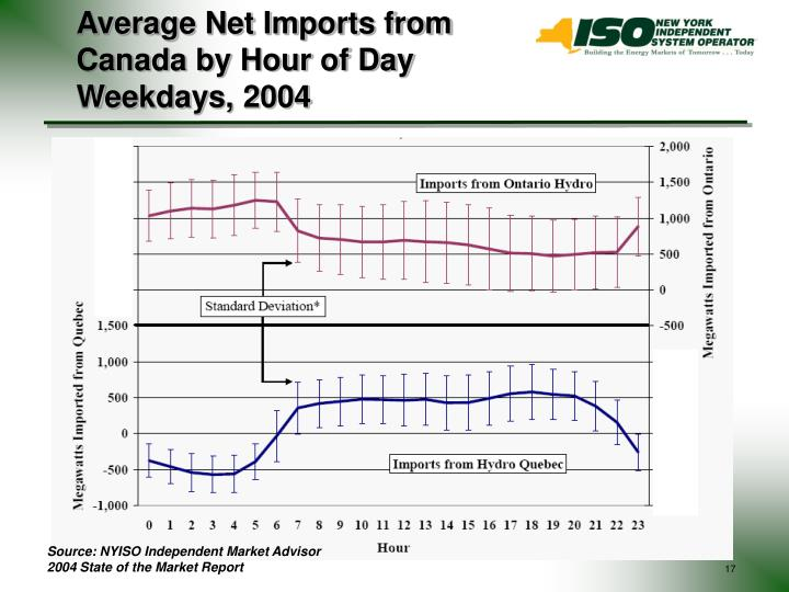 Average Net Imports from