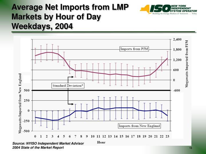 Average Net Imports from LMP Markets by Hour of Day