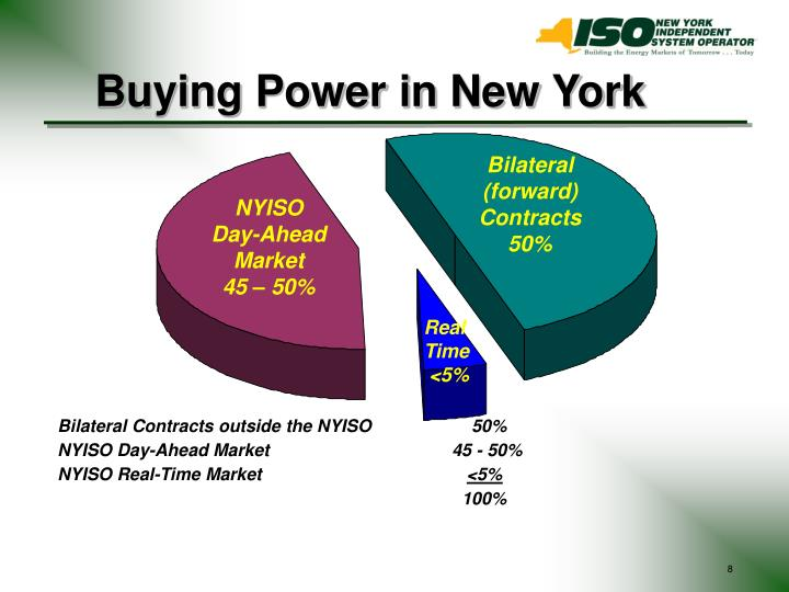 Buying Power in New York