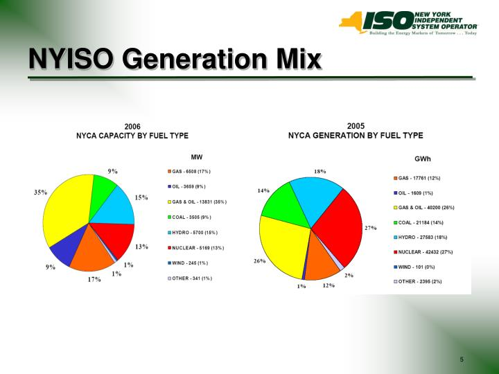 NYISO Generation Mix