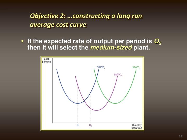 Objective 2: …constructing a long run