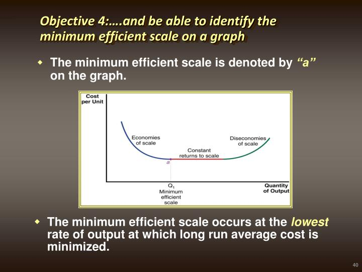Objective 4:….and be able to identify the minimum efficient scale on a graph