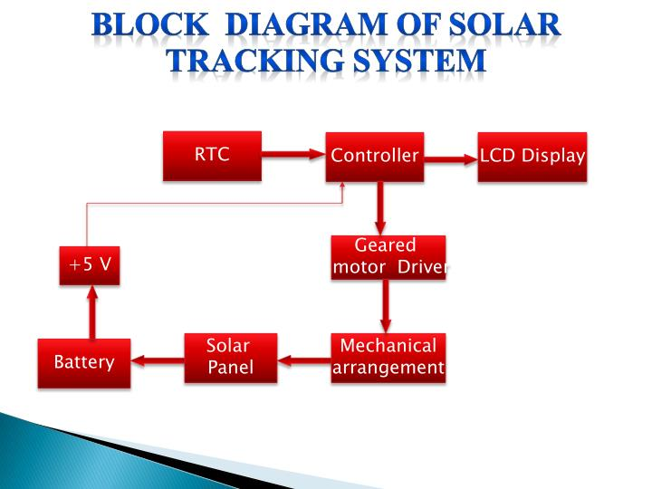 BLOCK  DIAGRAM OF SOLAR TRACKING SYSTEM