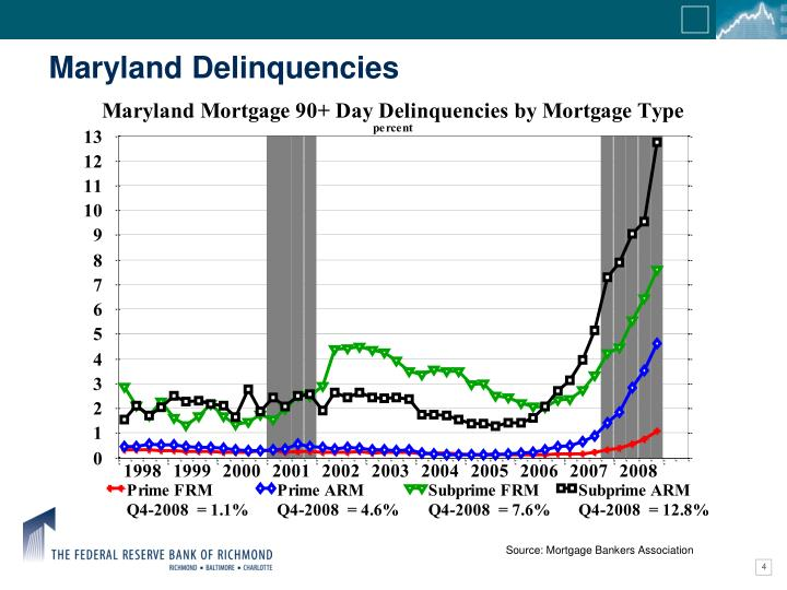 Maryland Delinquencies