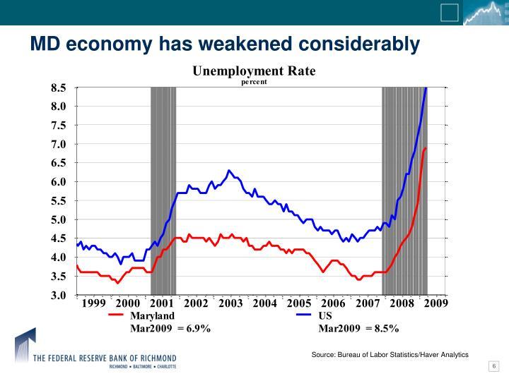 MD economy has weakened considerably