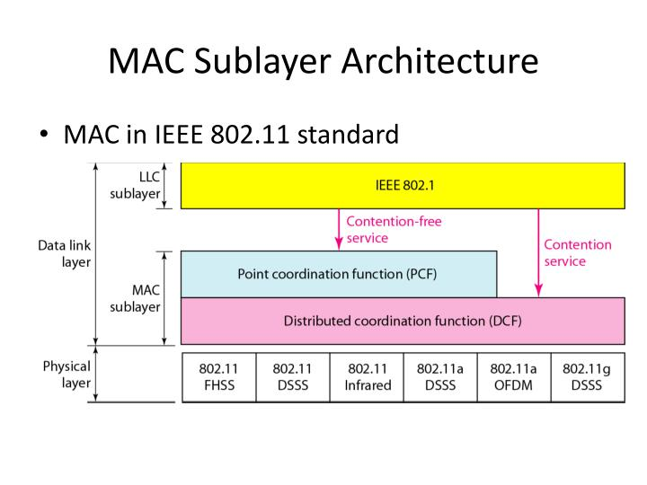 Ppt ch 14 wireless lans powerpoint presentation id for Ieee 802 11 architecture