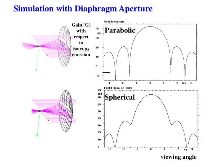 Simulation with Diaphragm Aperture