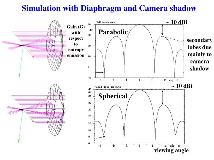 Simulation with Diaphragm and Camera shadow