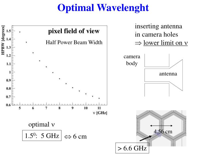 Optimal Wavelenght
