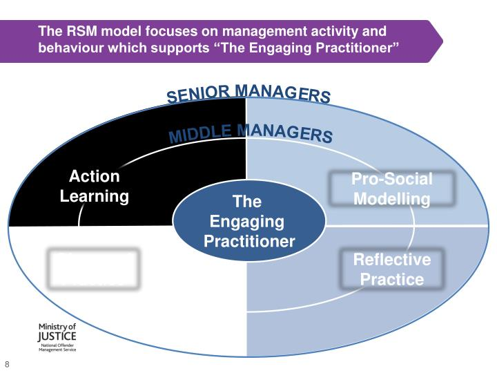 "The RSM model focuses on management activity and behaviour which supports ""The Engaging Practitioner"""