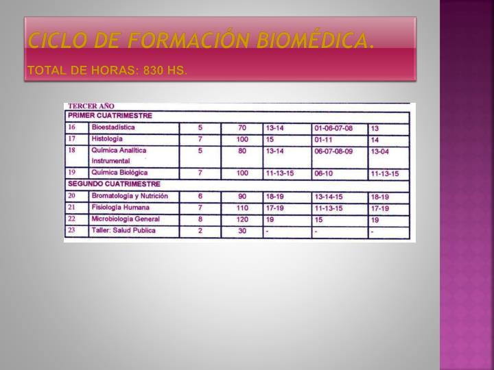 Ciclo de formación Biomédica.