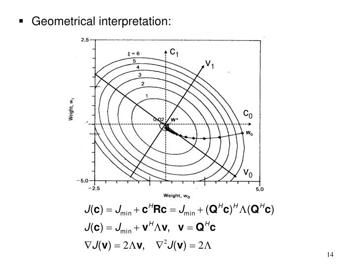 Geometrical interpretation: