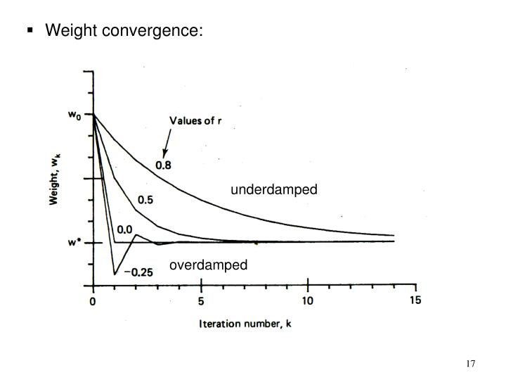 Weight convergence: