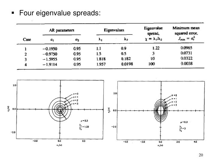 Four eigenvalue spreads: