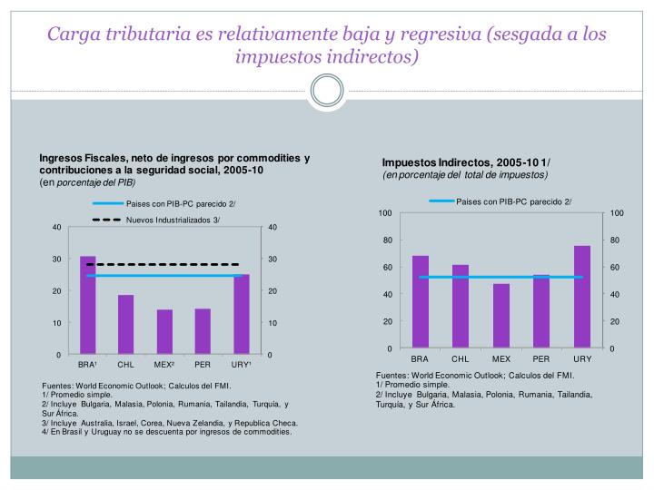 Carga tributaria es relativamente baja y regresiva (sesgada a los impuestos indirectos)
