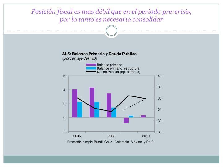 Posición fiscal es mas débil que en el periodo pre-crisis,