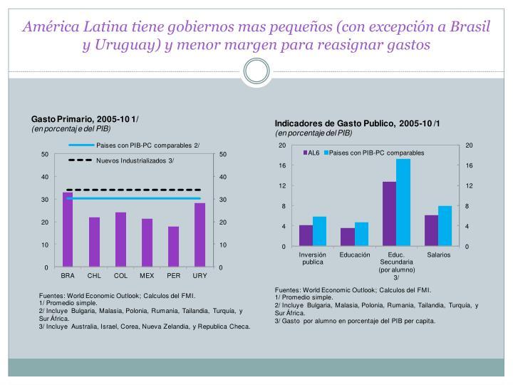 América Latina tiene gobiernos mas pequeños (con excepción a Brasil y Uruguay) y menor margen para reasignar gastos
