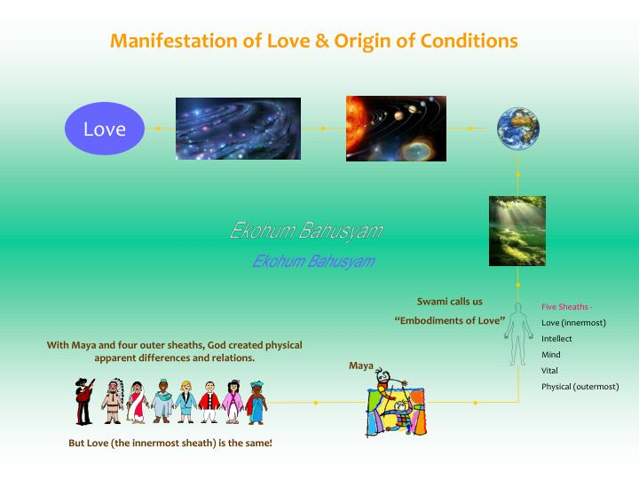 Manifestation of Love & Origin of Conditions