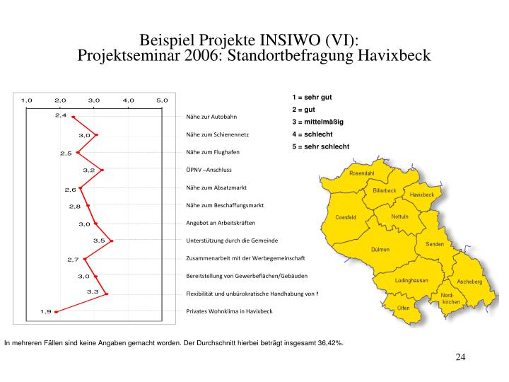 Beispiel Projekte INSIWO (VI):