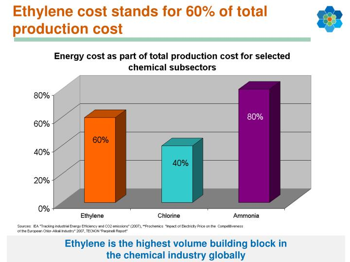 Ethylene cost stands for 60% of total production cost