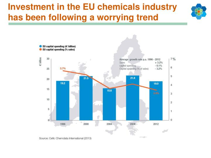 Investment in the EU chemicals industry