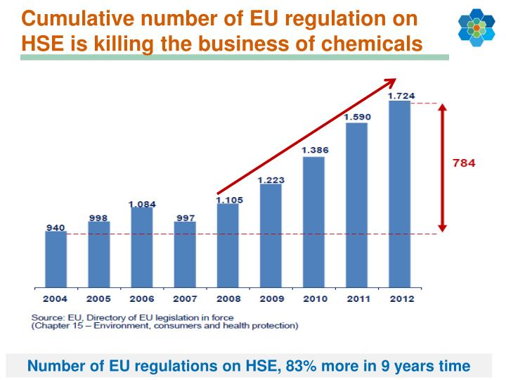 Cumulative number of EU regulation on