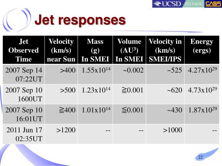 Jet responses