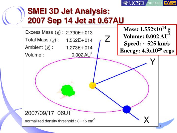 SMEI 3D Jet Analysis: