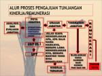 alur proses pengajuan tunjangan kinerja remunerasi