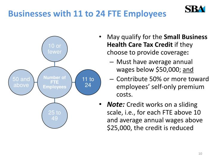 Businesses with 11 to 24 FTE Employees