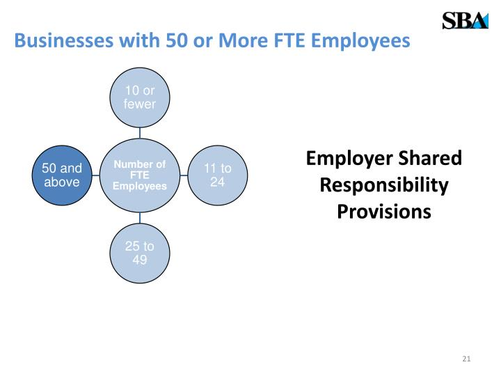 Businesses with 50 or More FTE Employees