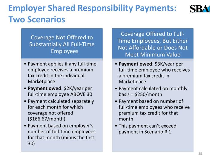 Employer Shared Responsibility Payments: