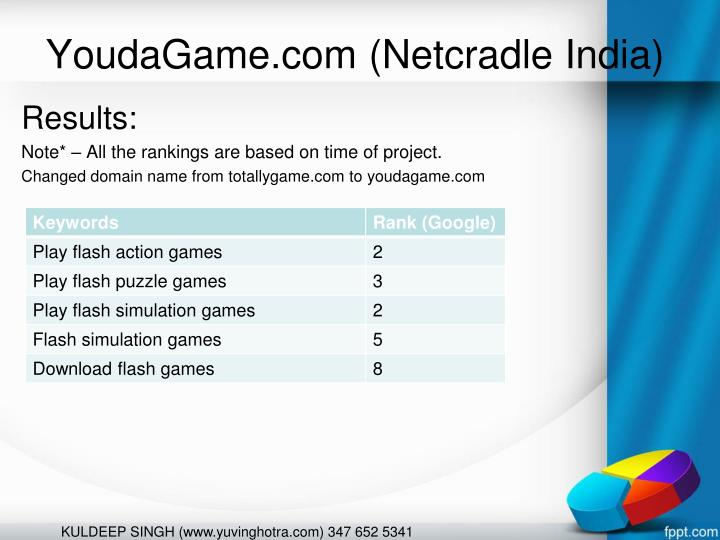 YoudaGame.com (Netcradle India)